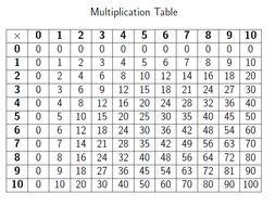 Diy Multiplication Tables