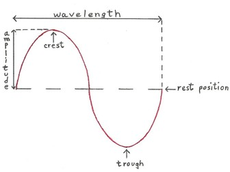 CP4 Waves (Edexcel Combined Science)