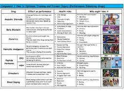 GCSE PE – Edexcel (9-1) – Performance Enhancing Drugs - Knowledge Organiser/Revision Mat