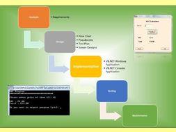 VAT calculator program in VB.NET - Analysis,Design, Implementation, Testing