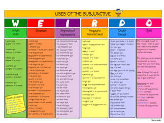 Spanish Verb Mats and Subjunctive booklets