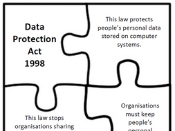 GCSE Computer Science - Computer Legislation Activities (Data Protection Act etc.) Differentiated