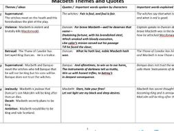 macbeth themes quoexplanations plus essay writing checklist  revision