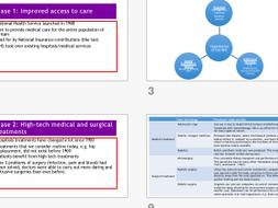 EdExcel GCSE History - Medicine - Modern Medicine Completed Resource Pack