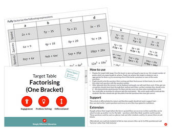 Factorising (One Bracket) (Target Table)