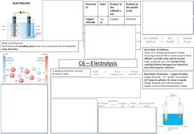 C6---Electrolysis-knowledge-organiser.pptx