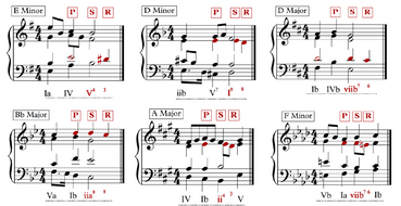 A-Level-Music-Theory-Lessons---Melody-and-Texture---Non-Harmony-Notes---Dissonance---Worksheet-ANSWERS.pdf