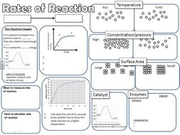 GCSE Science Revision Rates of Reaction