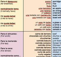 KS3---Viñales-Spanish---Food-topic---POSITIVE-opinions---Sentence-Builder.docx