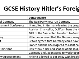 GCSE - Hitler's Foreign Policy Dates