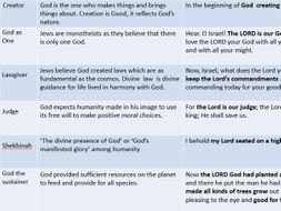 Judaism Beliefs and Teachings Revision and Assessment