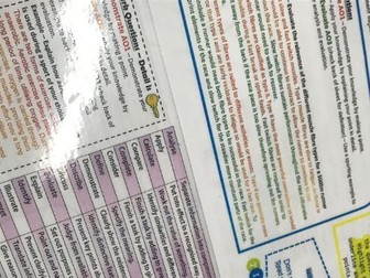 GCSE PE Exam Technique and Command Words Helpsheet