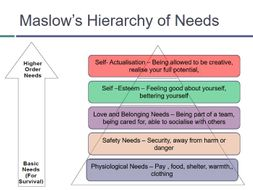 Motivation and Maslow's hierarchy by Adambrett70 | Teaching