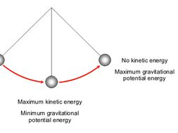Kinetic Energy, Gravitational Potential Energy, Work Done and Power  Worksheets and Answers