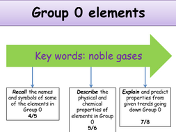 Ks4 periodic table group 0 elements teacher powerpoint incl ks4 periodic table group 0 elements teacher powerpoint incl student resources urtaz Image collections