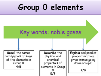 ks4 periodic table group 0 elements teacher powerpoint incl student resources - Periodic Table Teacher Resources