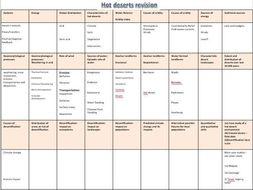 AQA AL Hot Deserts Revision sheet A3