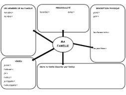French mind map to complete 3 topics
