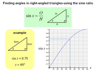 The functions sine and cosine from 0 to 360 degrees
