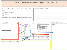 A-Level PE: Recovery / EPOC Summary Sheet