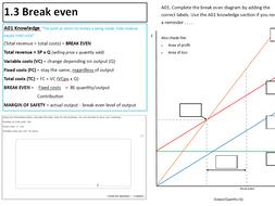 GCSE 9-1 Business Theme 1.3  Break even revision