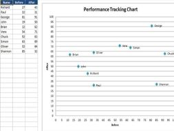 Performance Tracking Chart
