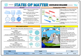 Y4-States-of-Matter-Knowledge-Organiser.docx