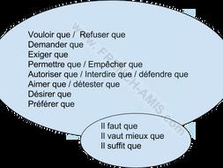 French subjunctive - Subjonctif en bulles et exercices