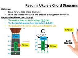 Reading Ukulele Chord Diagrams