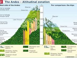 Biosphere and Altitude - GCSE GEOGRAPHY 9-1 NEW.