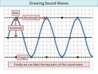 Drawing Sound Waves: KS3/Low Ability