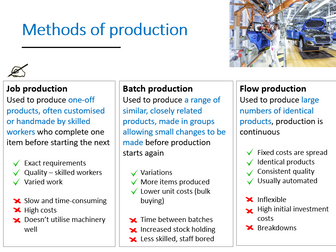 2.3 Production methods