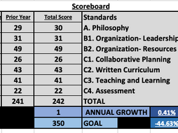 IB Standards and Practices Scoreboard