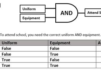 Logic gate/Truth tables - Starter or short activity