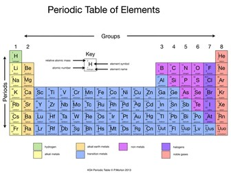 Arrangement of the Periodic Table Info Gathering
