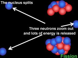 Nuclear Fusion and Fission Animated