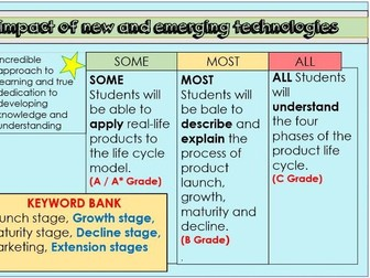 WJEC Design Technology Product Life Cycle