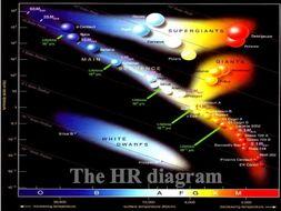 Physics - Hertzsprung-Russell Diagram by martinblake1 - Teaching ...
