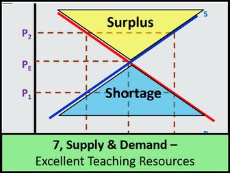 economics supply and demand of