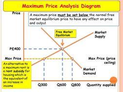 Government intervention - Max price