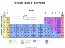 The periodic table for 9 1 specification by hamalabi teaching the periodic table for 9 1 specification urtaz Choice Image