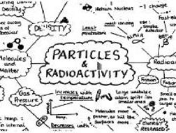 GCSE Physics Particles and Radioactivity Mind Map