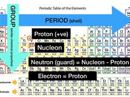 Explanation of group and period of periodic table by explanation of group and period of periodic table urtaz Images