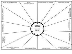 AQA GCSE Geography Paper 1 Revision Clocks by lglass165
