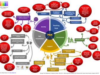 New PDA Mind Map