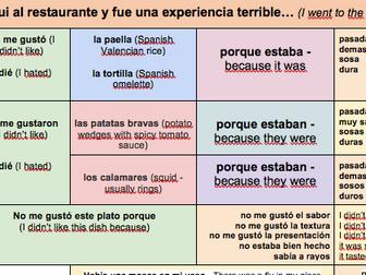 KS3/4-Viñales-Spanish-Restaurant-Opinions-Past-tense-POSITIVE/NEGATIVE- TWO-Sentence-Builders