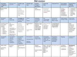 AQA AL Pop & Env Revision sheet A3