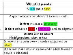 Year 6 Writing Place mat - Sentence types