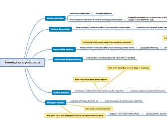 Atmospheric Pollutants Mind Map