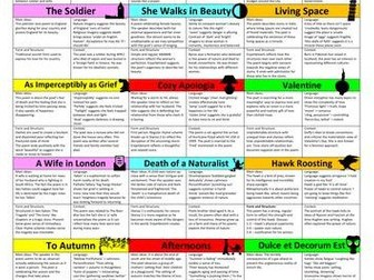 WJEC EDUQAS POETRY REVISION CARDS FOR ANTHOLOGY POEMS GCSE 9-1